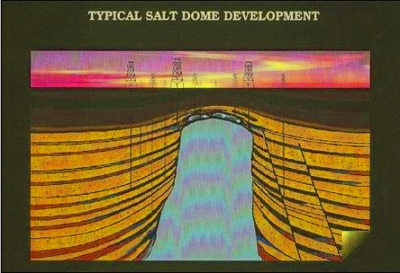 A typical salt dome development